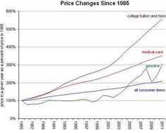 This chart shows how much college tuition rates have risen in less that 30 years. Compared to medical care, gas prices and inflation, it has gone risen the highest and is constantly rising. College Costs, College Tuition, Student Loans, State School, Borrow Money, Medical Care, Data Science, Teacher Pay Teachers