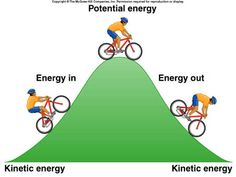 This diagram shows kids the basics of kinetic and potential energy. Shows a relatable example for kids.