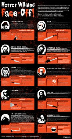 Horror Movie Villains Face-Off Infographic - News - GeekTyrant Halloween Movies, Halloween Horror, Scary Movies, Happy Halloween, Horror Villains, Horror Movie Characters, Classic Horror Movies, Iconic Movies, Funny Horror