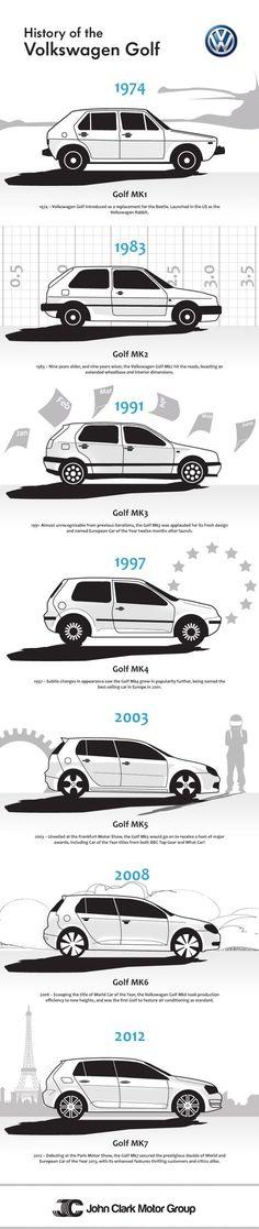 ... Volkswagen Golf Service Volkswagen Historical Photogallery Volkswagen