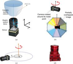 Examples of omnidirectional image acquisition: (a) catadioptric cameras based on parabolic or hyperbolic mirrors produce SVP panoramas,2 (b) rotating a camera about its nodal point to acquire multiple perspective projections with a common projection center also produces SVP panoramas, while (c) rotating an off-centered camera to acquire image patches, around a point different than its nodal point, produces non-SVP panoramas, as well as (d) multi-sensor cameras, such as the Ladybug2 panoramic…