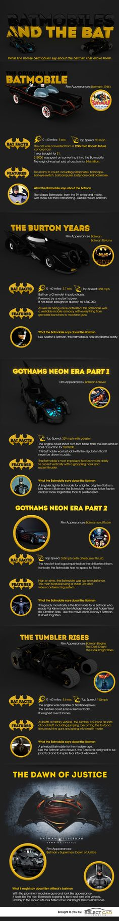 This infographic from Select Car Leasing gives you all of the information you could want about the Batmobiles used in the films and tells you what each Batmobile has said about the Batman that drove them. From the kitch Adam West and his shark repellent bat-spray to gravelly voiced Christian Bale and the uber powerful Tumbler.