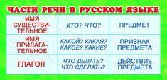 Части речи в русском языке. Карточка-памятка