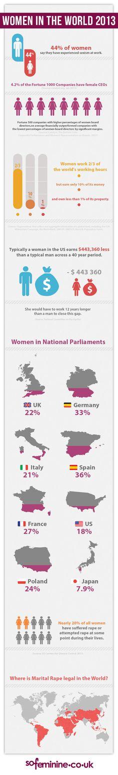 Women in the World 2013: International Women's Day Infographic - sofeminine