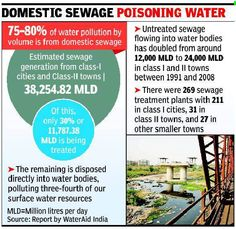 80% of India's surface water may be polluted, report by international body says | Pure Water Begins Here