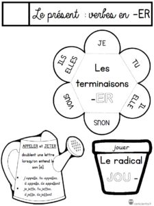/ French Lessons to handle French Teaching Resources, Teaching French, French Classroom Decor, French Body Parts, French Numbers, French Education, French Lessons, Learn French, Interactive Notebooks