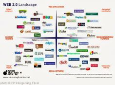 'Web 2.0 Landscape' photo (c) 2010, birgerking - license: http://creativecommons.org/licenses/by/2.0/