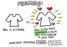 Visualizing Communication Science theory: Framing
