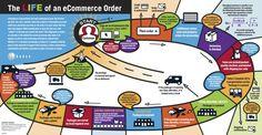 La vida de un pedido de comercio electrónico. #infografia #infographic