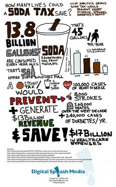Sketchnote infographic about how a soda tax could save lives.