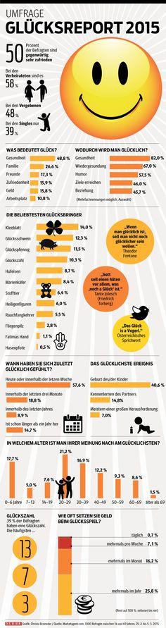 Jeder zweite Österreicher ist glücklich. Der Report im Detail: http://kurier.at/lebensart/leben/studie-96-prozent-erwarten-dass-ihr-glueck-haelt-oder-steigt/119.959.736