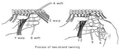 This diagram shows the two-strand twining technique, variations of which have been used by Unangax basketmakers. Native American Baskets, Native American Indians, Textiles Techniques, Weaving Techniques, Maori Patterns, Maori Art, Weaving Art, Basket Weaving, Textile Art
