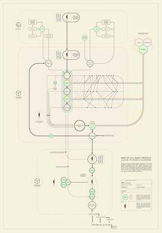 Ferran Adrià: El mapa del proceso culinario | Fotogalería | El País Semanal | EL PAÍS