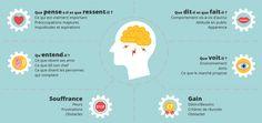 Carte d'empathie : Représenter le client pour mieux le connaître