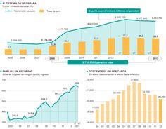 Datos sobre la economía española #infografia
