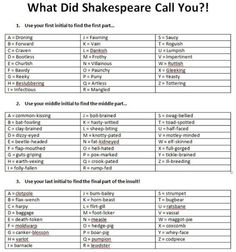 "How would Shakespeare have insulted you? Check the chart and see if you're a ""Fawning elf-skinned horn-beast."""