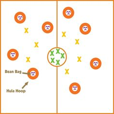 Full length pe game involving beanbags and hula hoops. (Cops and robbers) Physical Education Activities, Elementary Physical Education, Pe Activities, Health And Physical Education, Gross Motor Activities, Activity Games, Movement Activities, Gym Games, Camping Games