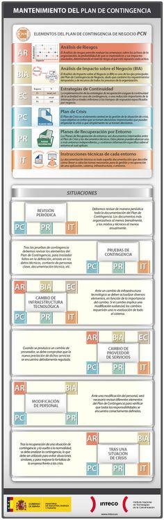 Mantenimiento del plan de contigencias TIC para tu empresa. #infografia