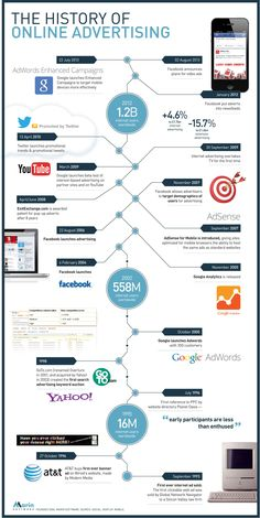 Online advertising: A history from 1993 to the present day ...