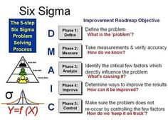 lean six sigma tools for 2014 | Lean Six Sigma Yellow Belt Training Tools | eBay