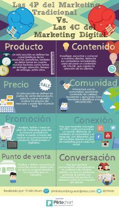 Hola: Una infografía sobre las4P de Marketing Tradicional vs 4C de Marketing Digital. Vía Un saludo