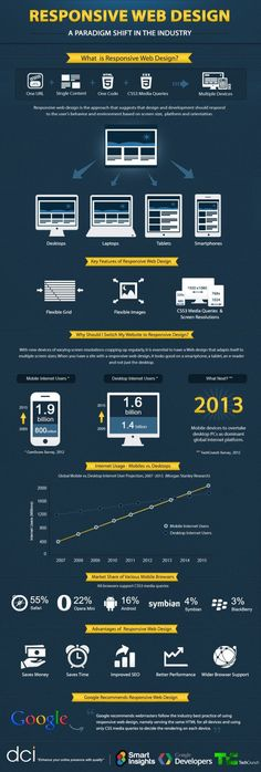 Infographic: What is Responsive Web Design?