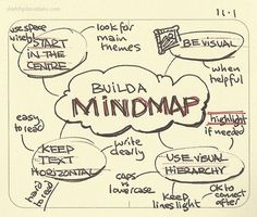 Build a mindmap I have found mindmaps useful to me since I first learned them and gave them a shot. Here's some of what I've learned since from practice. Great for getting your thoughts down before a project.