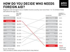 Less than 1% of the federal budget goes to #foreignaid, this means determining where funds are allocated is vital.  Bill Gates answers the question: who should get foreign aid?