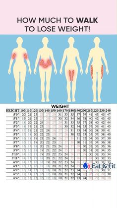 Personal Body Type Plan to Make Your Body Slimmer at Home! Click and take a Quiz. Lose weight at home with effective 28 day weigh Ab Workout At Home, At Home Workouts, Weight Workouts, Workout Planner, 30 Day Workout Challenge, Walking Challenge, Balance Exercises, 30 Minute Workout, Fitness Workout For Women