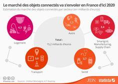 Avec 4,3 milliards d'euros de chiffre d'affaires prévu dans la domotique et 3 milliards dans les transports, le secteur est en plein décollage comme l'illustre cette infographie de Statista.