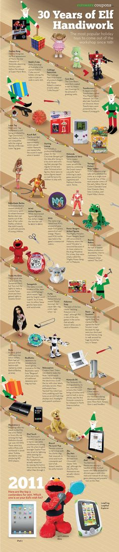 most popular christmas toys of the past 30 years. I never got that Rollerblade Barbie. Is it too late?
