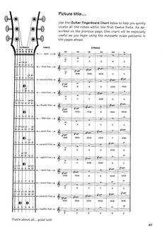 Notes on the guitar neck printable