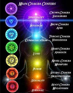 Spirit Science 2 ~ Chakras