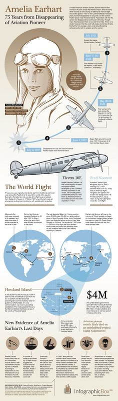 Amelia Earhart: 75 Years From Disappearance Of Aviation Pioneer – Infographic Amelia Earhart Disappearance, Amelie, Hermanos Wright, Female Pilot, Civil Aviation, Women In History, School Projects, American History, The Past