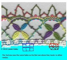 Attaching lace to fabric - LACEIOLI