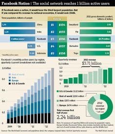 Facebook Reaches 1 Billion Active Users