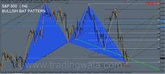 #SP500 Technical Analysis, Trading Strategy