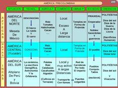 Historia-Geografía- Formación Ciudadana ISLGSM: MAYAS AZTECAS E INCAS. 2º AÑO. Inca, Periodic Table, Diagram, Study, Map, Socialism, Science Lessons, Social Science, School