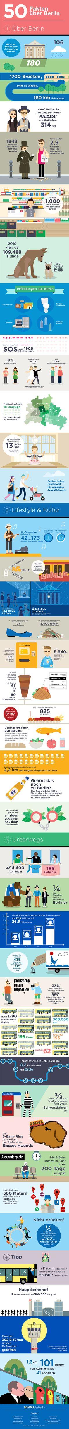 50 Fakten über Berlin, die keiner kennt - An Infographic from Wimdu Blog