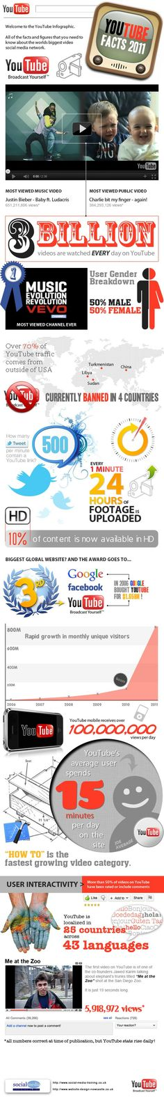 YouTube Fact 2011. All the facts and figures you need to know about the worlds biggest video social network.