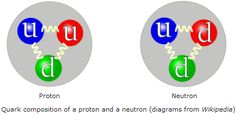 quarks - very cool, very strange...