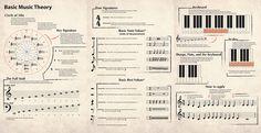 theory music inphographic - Pesquisa Google