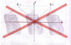 False teaching of science in history: محور مختصلت دکارت بهیچ روی در هندسه کاربرد ندارد.