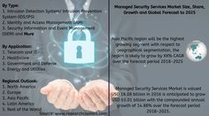 Managed Security Services Market is valued USD billion in 2016 is anticipated to grow USD billion with the compounded annual growth of over the forecast period