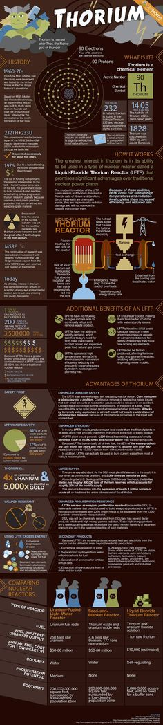 What the heck is Thorium? Check out the Infographic.