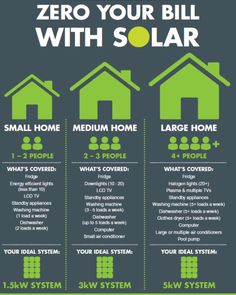 http://www.adlergroup.in/2015/04/05/solar-energy/how-many-solar-panels-needed-to-power-a-home/