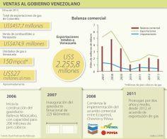 Ventas al gobierno venezolano #Comercioexterior