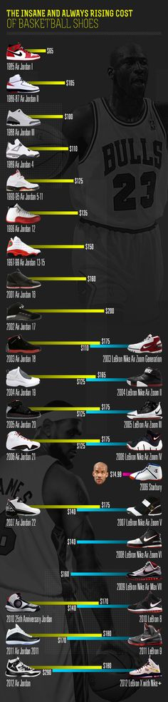 Charting the Forever Rising Cost of Basketball Sneakers - Mandatory