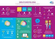 Social media habits of Generation Z
