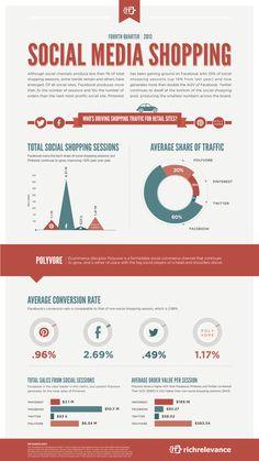 [ESTUDIO] Facebook guía a Pinterest, Twitter emerge como nuevo competidor para hacer compras de Impacto Social